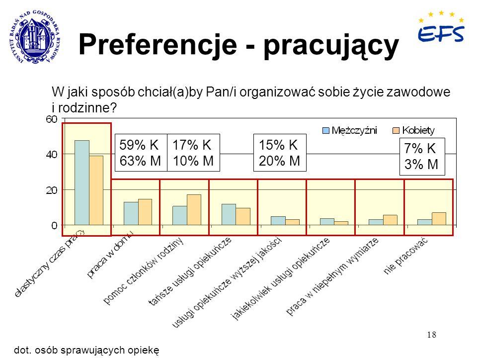 18 Preferencje - pracujący W jaki sposób chciał(a)by Pan/i organizować sobie życie zawodowe i rodzinne? 7% K 3% M 17% K 10% M 59% K 63% M 15% K 20% M