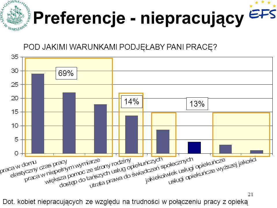 21 Preferencje - niepracujący 69% 14% 13% Dot. kobiet niepracujących ze względu na trudności w połączeniu pracy z opieką POD JAKIMI WARUNKAMI PODJĘŁAB