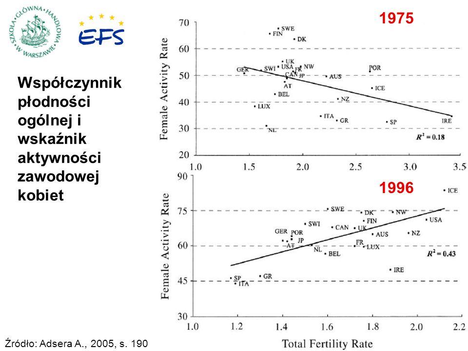 4 1975 1996 Źródło: Adsera A., 2005, s. 190 Współczynnik płodności ogólnej i wskaźnik aktywności zawodowej kobiet