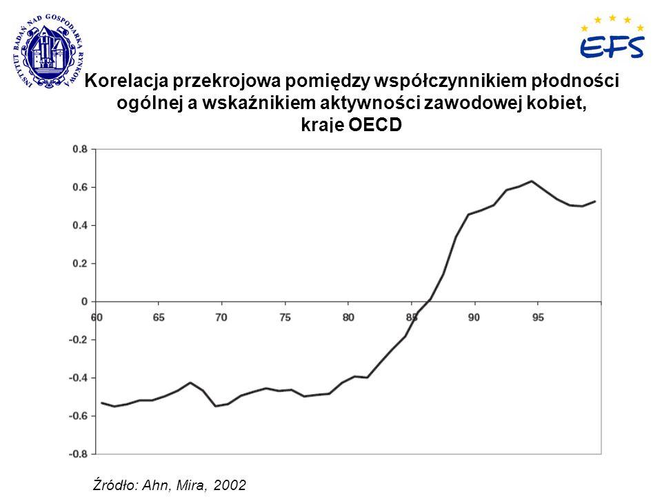6 Łączenie pracy zawodowej z opieką w Polsce Łączenie pracy zawodowej z opieką w Polsce Jaka jest organizacja pracy i opieki w Polsce?