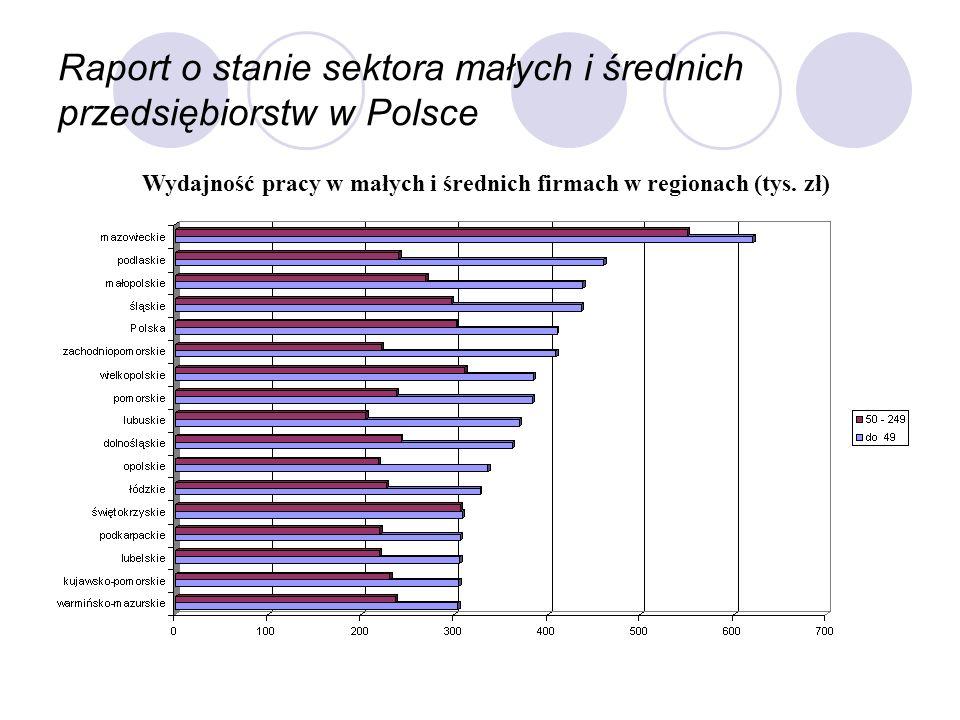 Wydajność pracy w małych i średnich firmach w regionach (tys. zł)