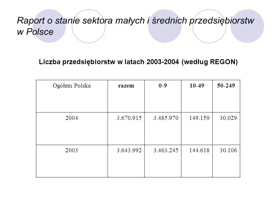 Raport o stanie sektora małych i średnich przedsiębiorstw w Polsce Ogółem Polskarazem0-910-4950-249 20043.670.9153.485.970149.15930.029 20033.643.9923