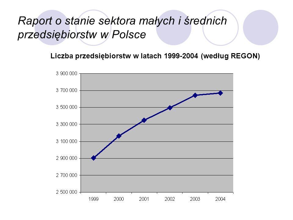Raport o stanie sektora małych i średnich przedsiębiorstw w Polsce Liczba przedsiębiorstw w latach 1999-2004 (według REGON)