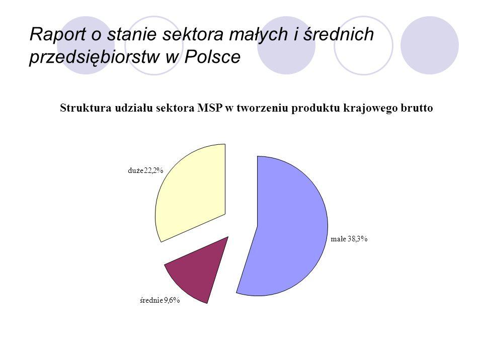 Raport o stanie sektora małych i średnich przedsiębiorstw w Polsce Struktura udziału sektora MSP w tworzeniu produktu krajowego brutto średnie9,6% mał