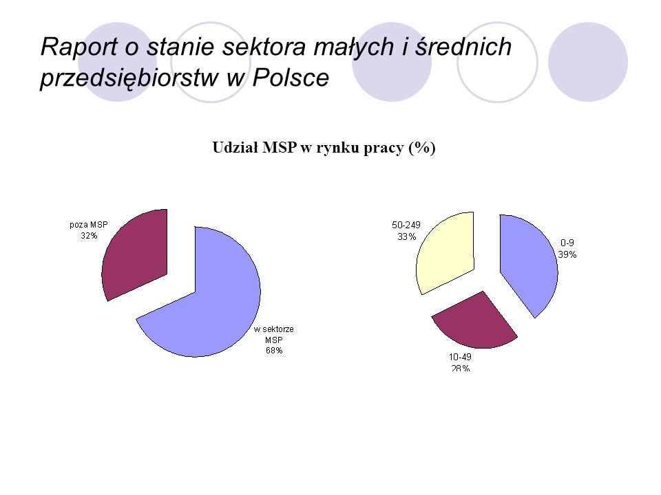 Raport o stanie sektora małych i średnich przedsiębiorstw w Polsce Udział MSP w rynku pracy (%)