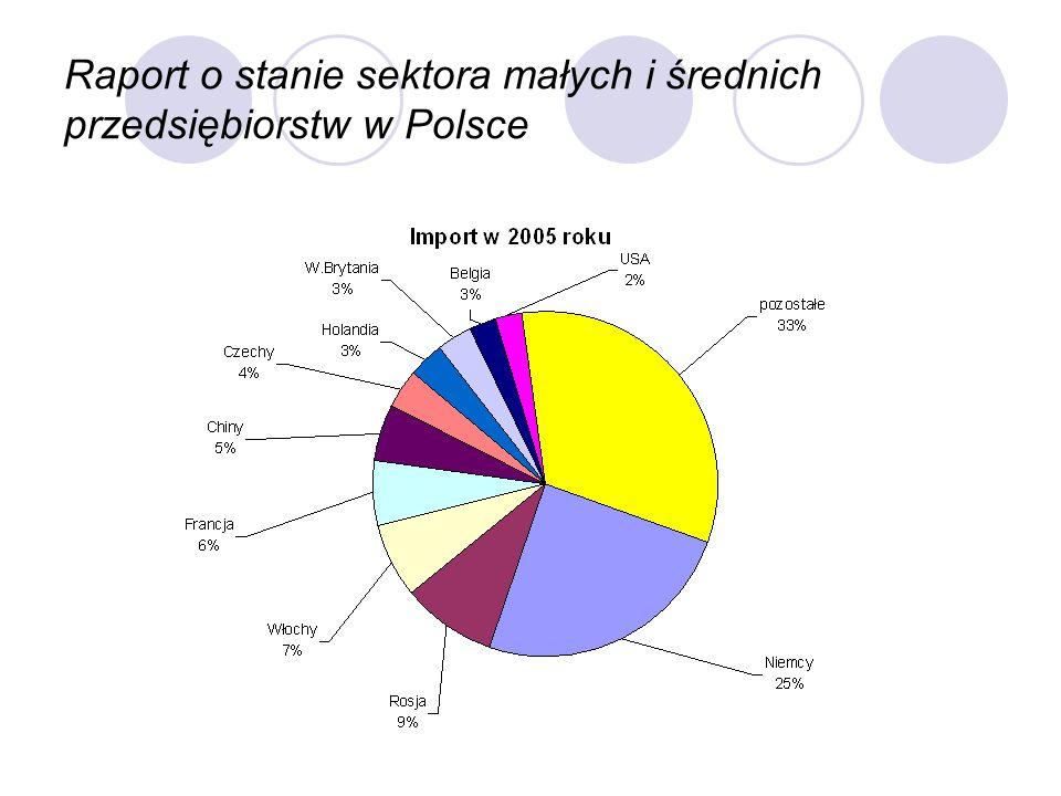 Raport o stanie sektora małych i średnich przedsiębiorstw w Polsce