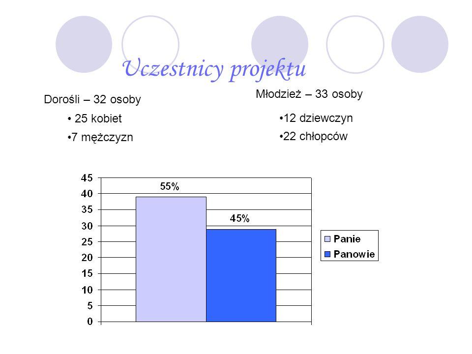 Uczestnicy projektu Dorośli – 32 osoby 25 kobiet 7 mężczyzn Młodzież – 33 osoby 12 dziewczyn 22 chłopców