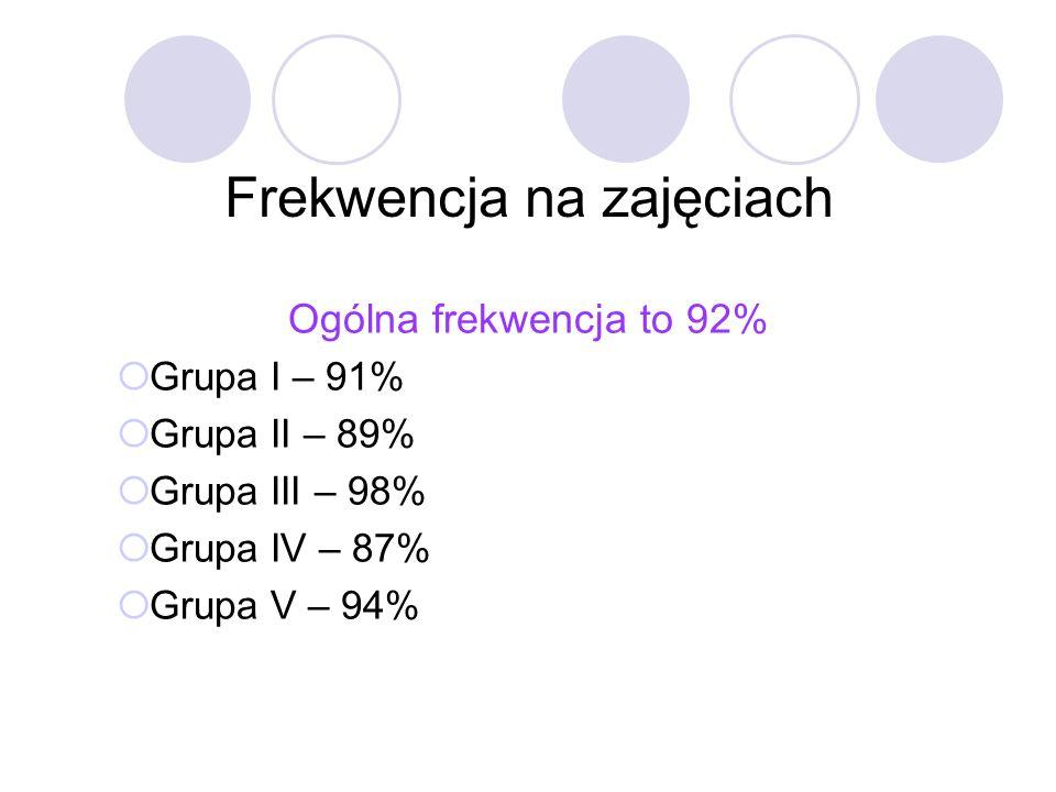 Frekwencja na zajęciach Ogólna frekwencja to 92% Grupa I – 91% Grupa II – 89% Grupa III – 98% Grupa IV – 87% Grupa V – 94%