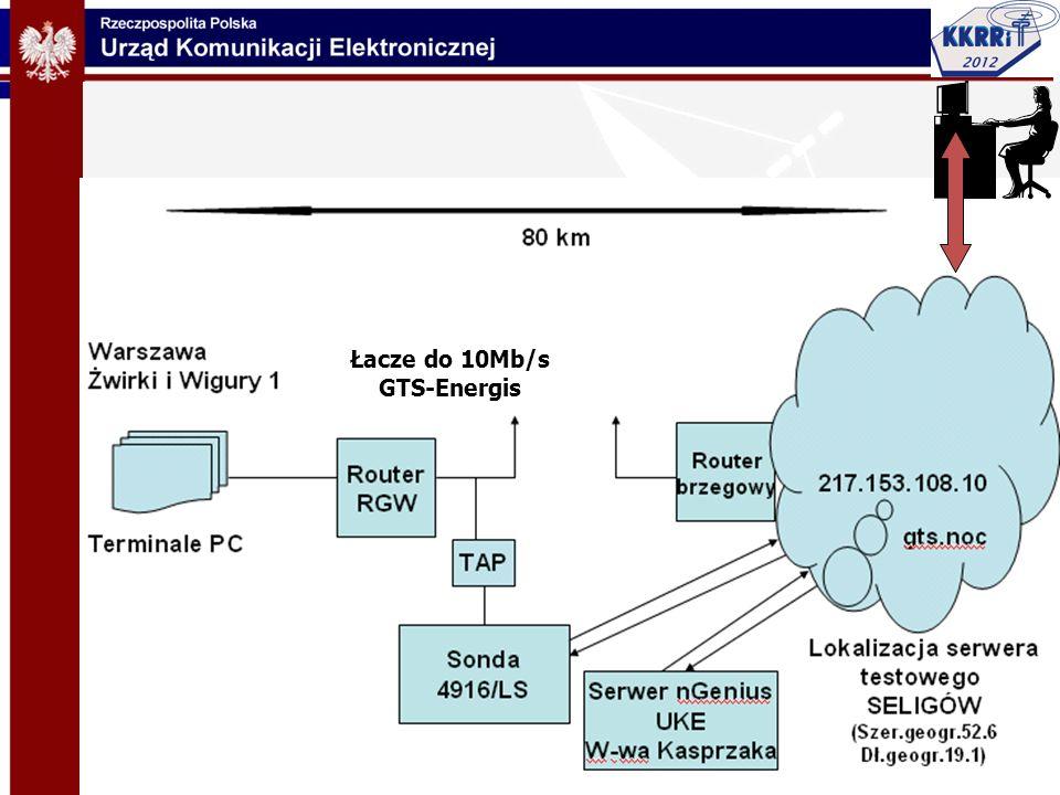 Łacze do 10Mb/s GTS-Energis