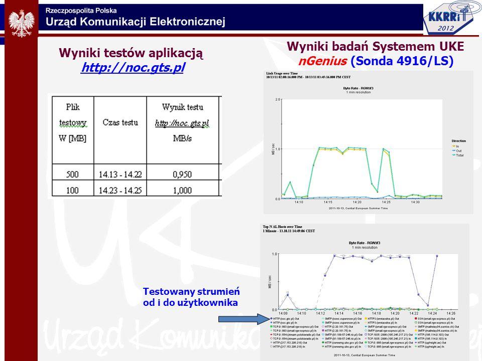 Wyniki testów aplikacją http://noc.gts.pl Wyniki badań Systemem UKE nGenius (Sonda 4916/LS) Testowany strumień od i do użytkownika