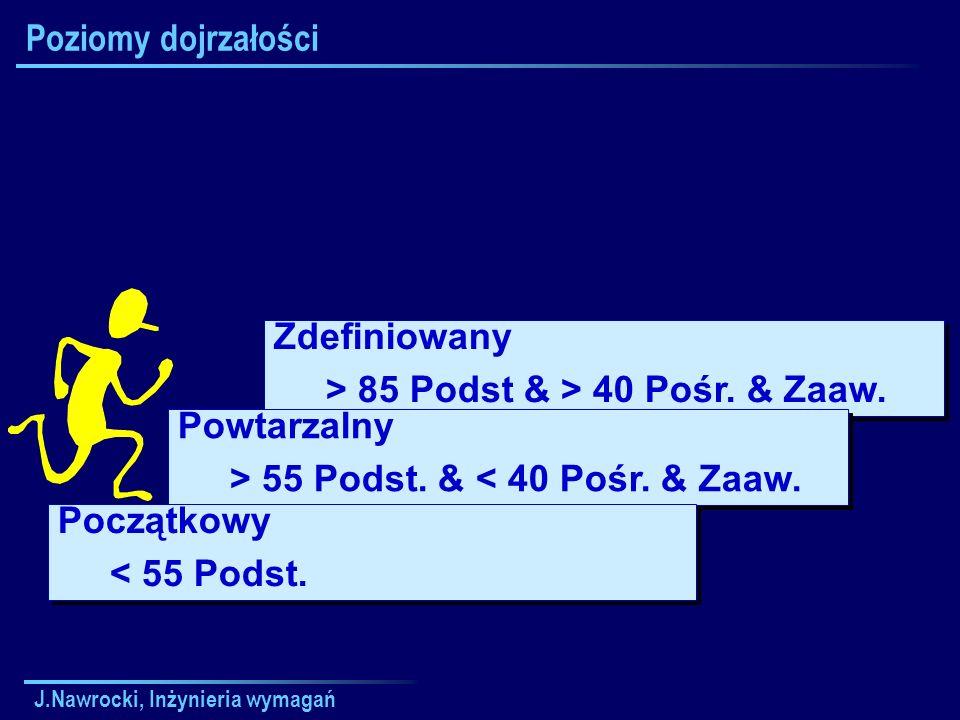 J.Nawrocki, Inżynieria wymagań Poziomy dojrzałości Zdefiniowany > 85 Podst & > 40 Pośr. & Zaaw. Zdefiniowany > 85 Podst & > 40 Pośr. & Zaaw. Powtarzal