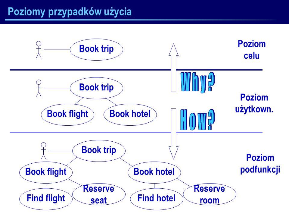 J.Nawrocki, Inżynieria wymagań Poziomy przypadków użycia Book tripBook hotelBook flight Poziom użytkown. Book trip Poziom celu Book trip Book hotelBoo