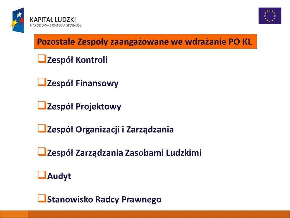 Pozostałe Zespoły zaangażowane we wdrażanie PO KL Zespół Kontroli Zespół Finansowy Zespół Projektowy Zespół Organizacji i Zarządzania Zespół Zarządzan