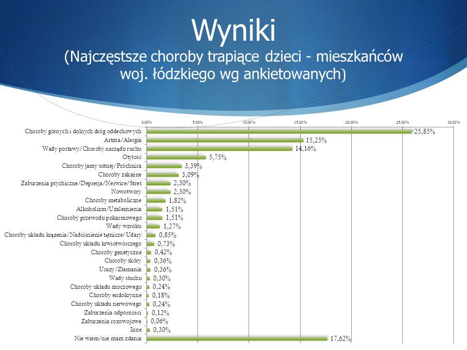 Wyniki (Najczęstsze choroby trapiące dzieci - mieszkańców woj. łódzkiego wg ankietowanych )