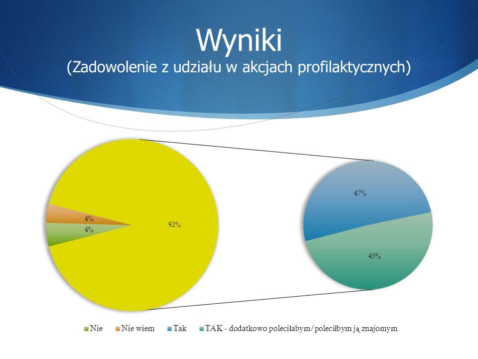 Wyniki (Zadowolenie z udziału w akcjach profilaktycznych)