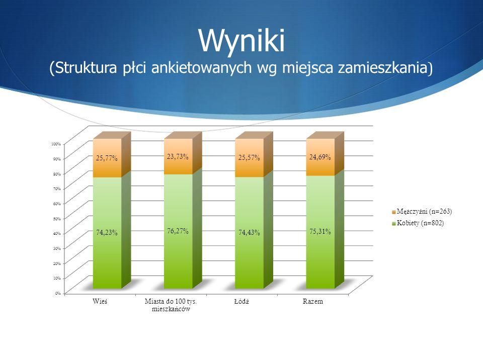 Wyniki (Struktura płci ankietowanych wg miejsca zamieszkania )