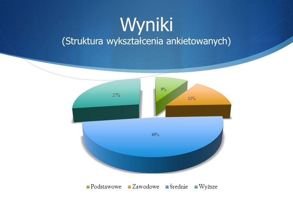 Wyniki (Struktura wykształcenia ankietowanych)