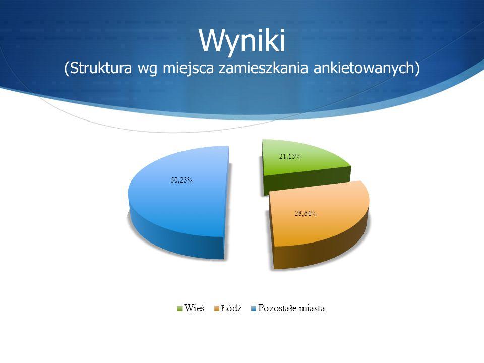 Wyniki (Struktura wg miejsca zamieszkania ankietowanych)