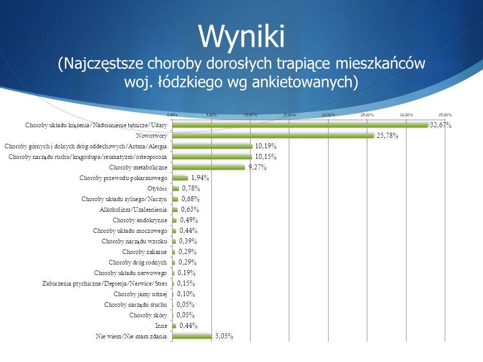 Wyniki (Najczęstsze choroby dorosłych trapiące mieszkańców woj. łódzkiego wg ankietowanych)