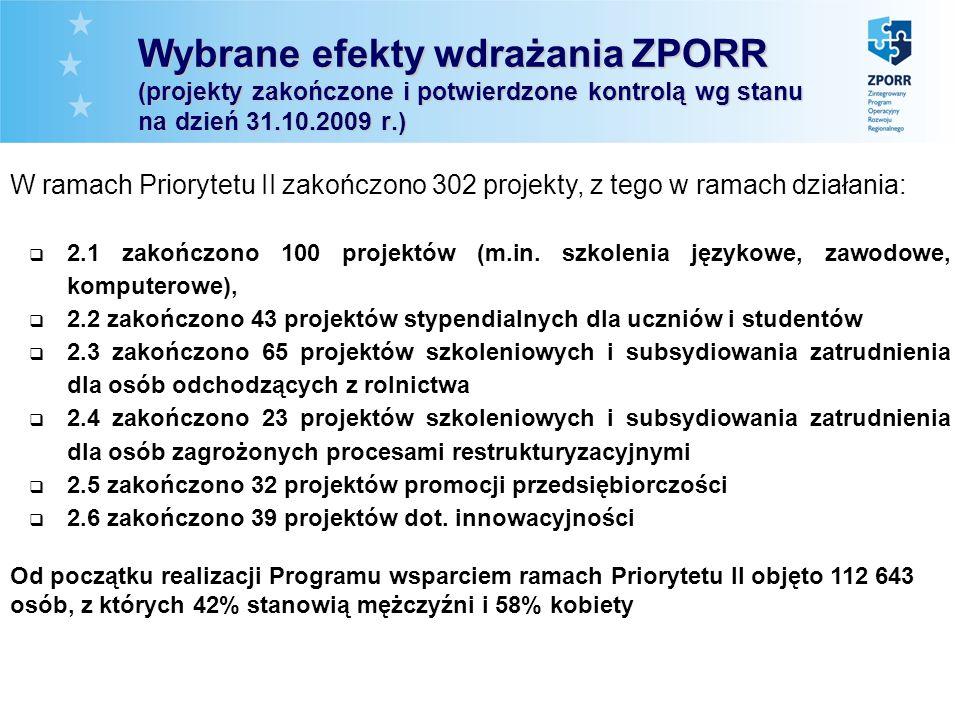 Wybrane efekty wdrażania ZPORR (projekty zakończone i potwierdzone kontrolą wg stanu na dzień 31.10.2009 r.) 2.1 zakończono 100 projektów (m.in.