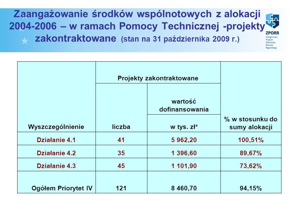 Zaangażowanie środków wspólnotowych z alokacji 2004-2006 – w ramach Pomocy Technicznej -projekty zakontraktowane (stan na 31 października 2009 r.) Wyszczególnienie Projekty zakontraktowane % w stosunku do sumy alokacji liczba wartość dofinansowania w tys.
