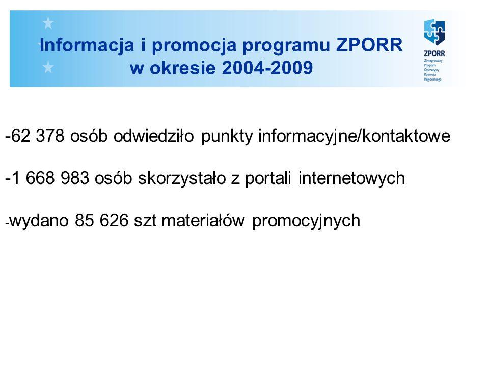 Informacja i promocja programu ZPORR w okresie 2004-2009 -62 378 osób odwiedziło punkty informacyjne/kontaktowe -1 668 983 osób skorzystało z portali internetowych - wydano 85 626 szt materiałów promocyjnych