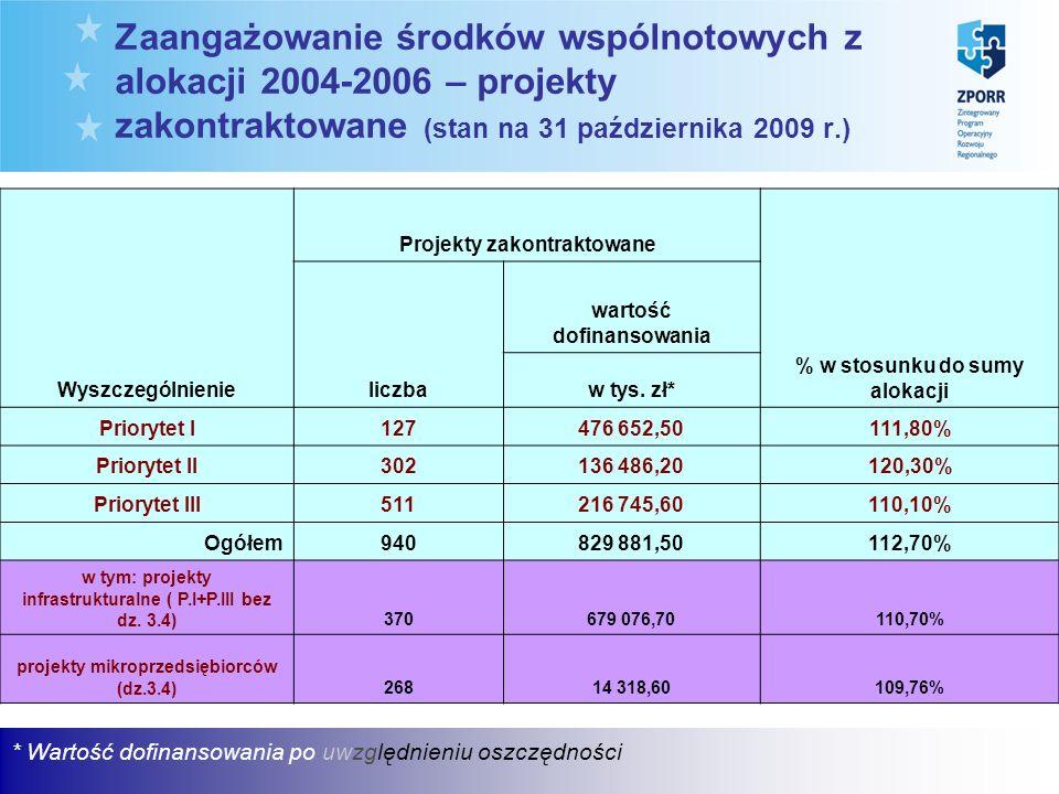 Zaangażowanie środków wspólnotowych z alokacji 2004-2006 – projekty zakontraktowane (stan na 31 października 2009 r.) * Wartość dofinansowania po uwzględnieniu oszczędności Wyszczególnienie Projekty zakontraktowane % w stosunku do sumy alokacji liczba wartość dofinansowania w tys.
