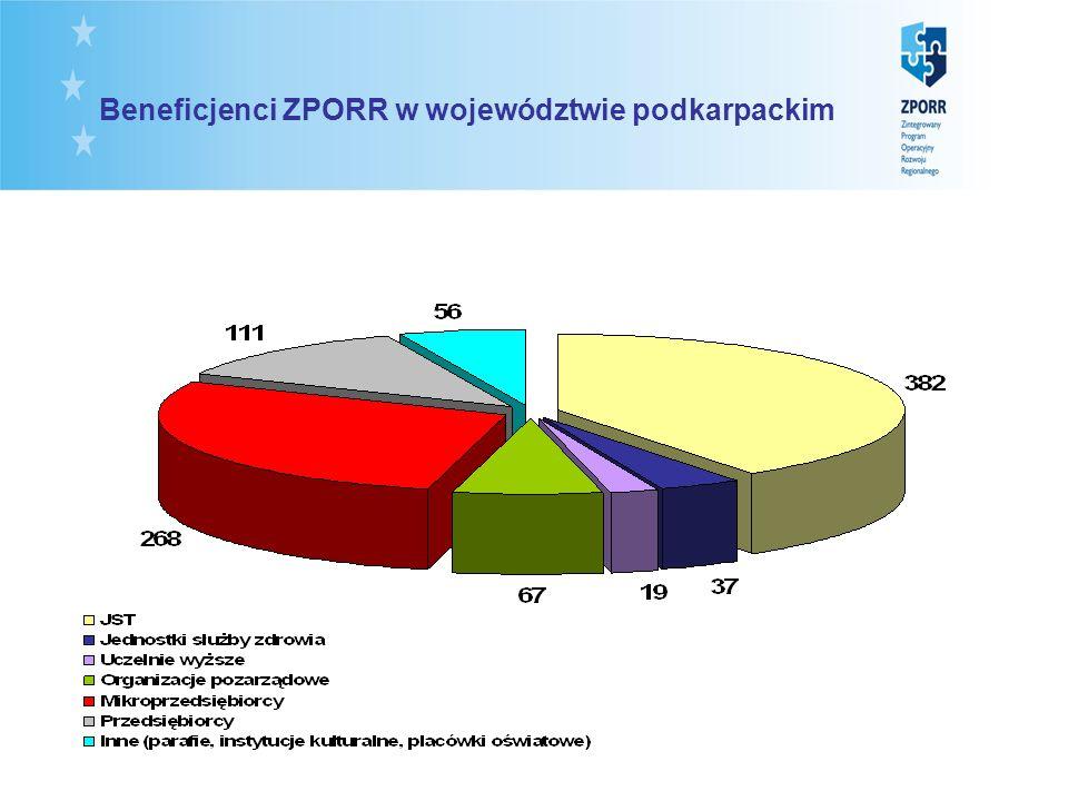 Beneficjenci ZPORR w województwie podkarpackim