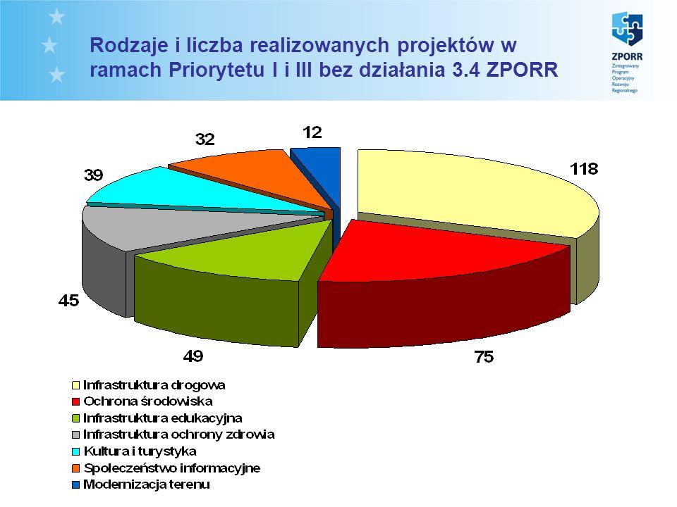 Rodzaje i liczba realizowanych projektów w ramach Priorytetu I i III bez działania 3.4 ZPORR