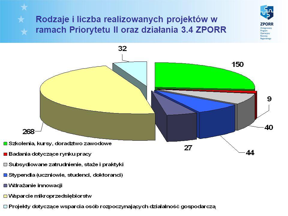 Rodzaje i liczba realizowanych projektów w ramach Priorytetu II oraz działania 3.4 ZPORR