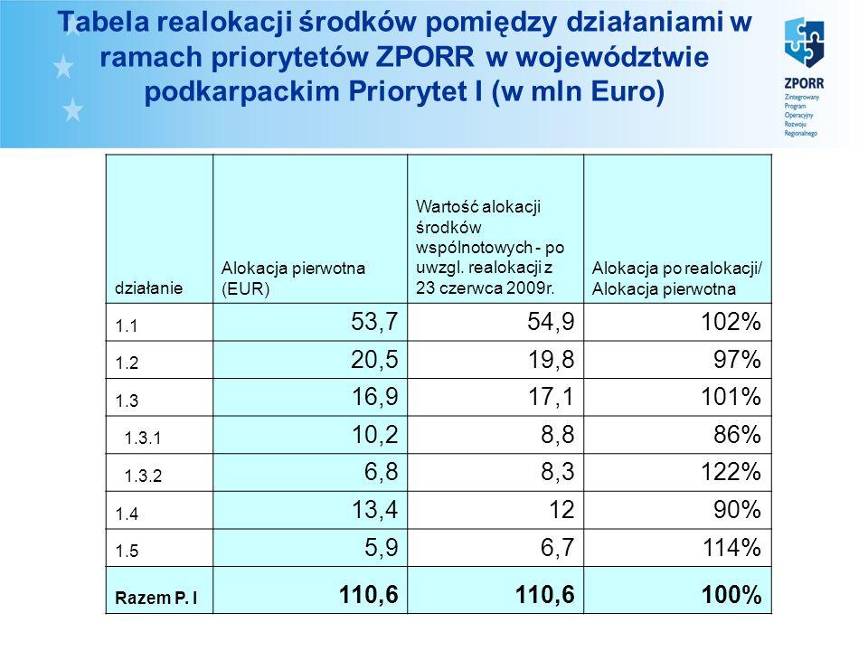 Tabela realokacji środków pomiędzy działaniami w ramach priorytetów ZPORR w województwie podkarpackim Priorytet I (w mln Euro) działanie Alokacja pierwotna (EUR) Wartość alokacji środków wspólnotowych - po uwzgl.