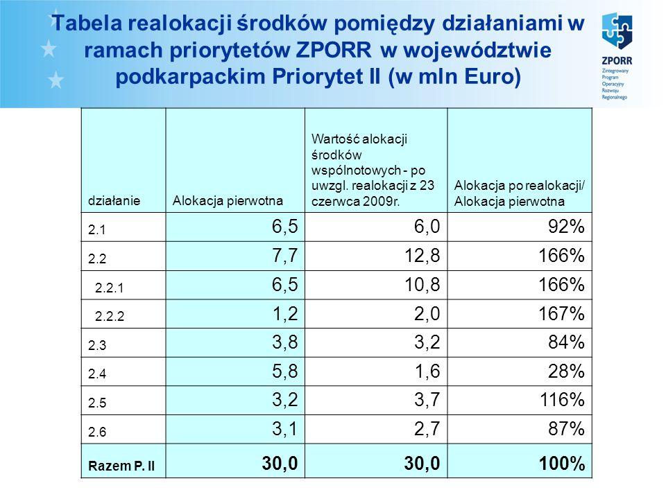 Tabela realokacji środków pomiędzy działaniami w ramach priorytetów ZPORR w województwie podkarpackim Priorytet II (w mln Euro) działanieAlokacja pierwotna Wartość alokacji środków wspólnotowych - po uwzgl.
