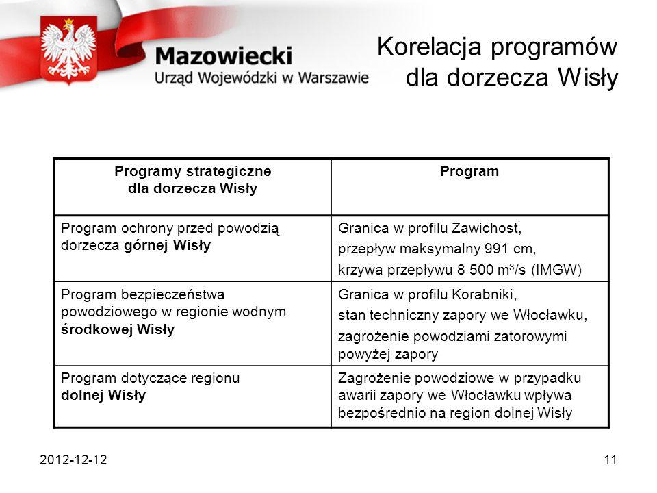 2012-12-1211 Korelacja programów dla dorzecza Wisły Programy strategiczne dla dorzecza Wisły Program Program ochrony przed powodzią dorzecza górnej Wi