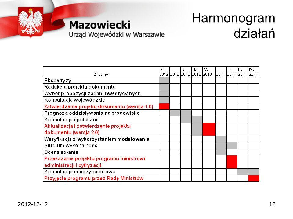 2012-12-1212 Harmonogram działań