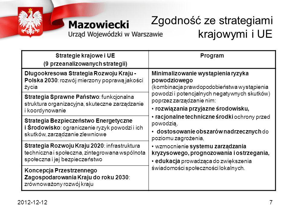 2012-12-127 Zgodność ze strategiami krajowymi i UE Strategie krajowe i UE (9 przeanalizowanych strategii) Program Długookresowa Strategia Rozwoju Kraj
