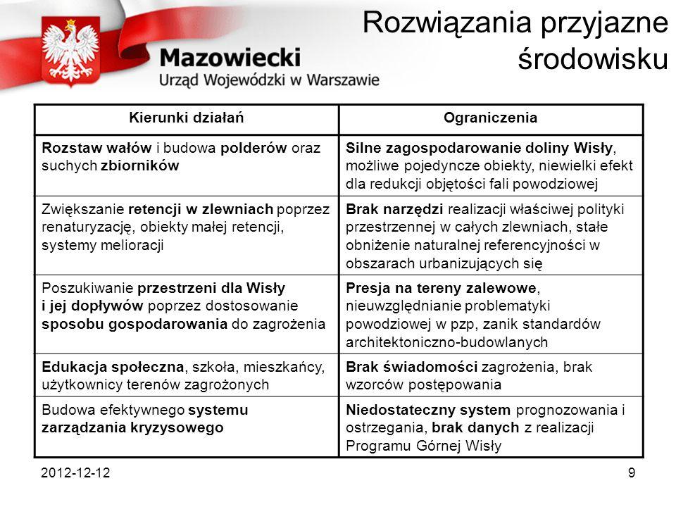 2012-12-129 Kierunki działańOgraniczenia Rozstaw wałów i budowa polderów oraz suchych zbiorników Silne zagospodarowanie doliny Wisły, możliwe pojedync