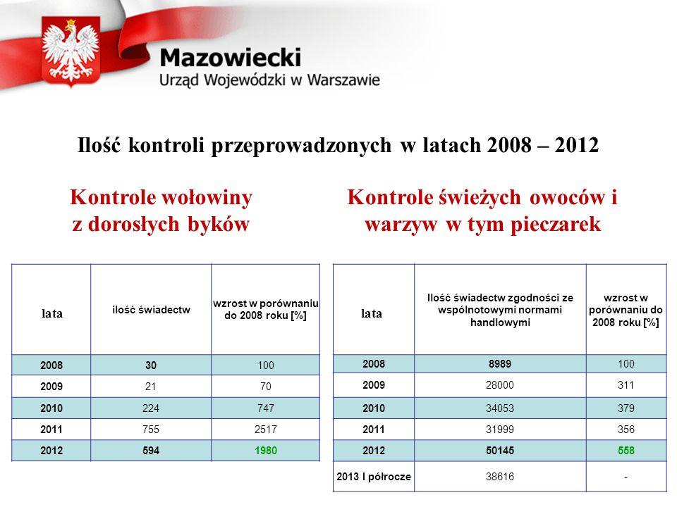 Kontrole wołowiny z dorosłych byków ilość świadectw wzrost w porównaniu do 2008 roku [%] 200830100 20092170 2010224747 20117552517 20125941980 lata Kontrole świeżych owoców i warzyw w tym pieczarek Ilość świadectw zgodności ze wspólnotowymi normami handlowymi wzrost w porównaniu do 2008 roku [%] 20088989100 200928000311 201034053379 201131999356 201250145558 2013 I półrocze38616- Ilość kontroli przeprowadzonych w latach 2008 – 2012 lata