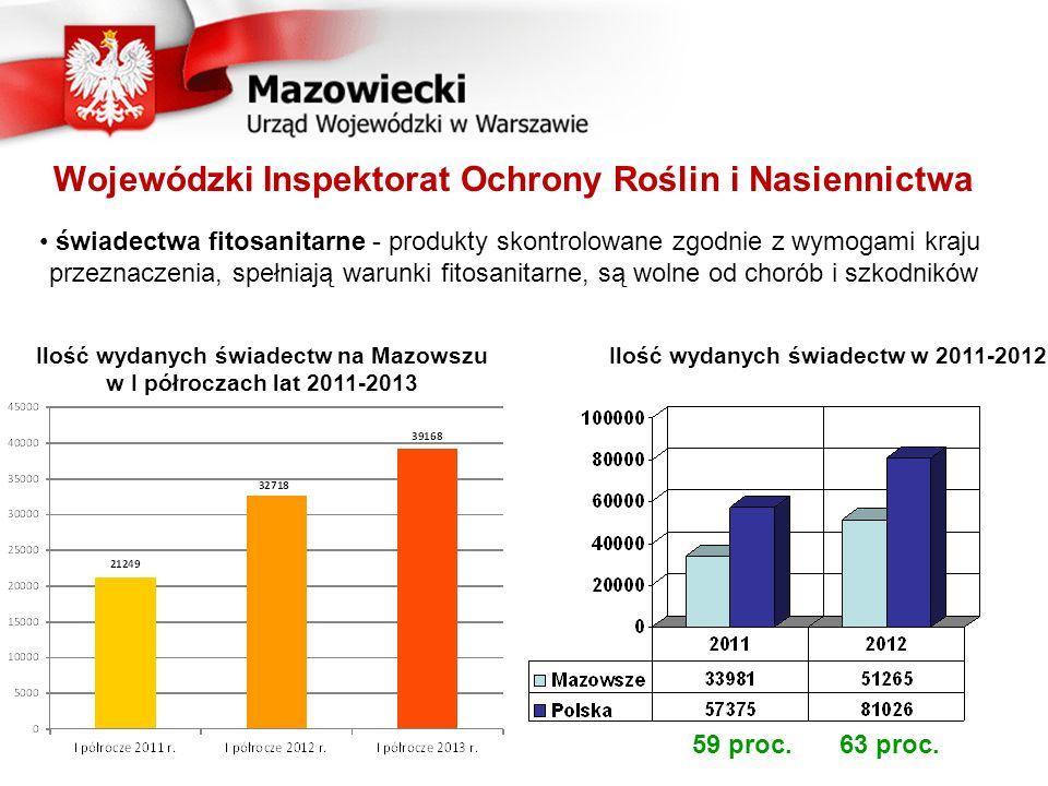 Wojewódzki Inspektorat Ochrony Roślin i Nasiennictwa Ilość wydanych świadectw na Mazowszu w I półroczach lat 2011-2013 Ilość wydanych świadectw w 2011-2012 59 proc.63 proc.