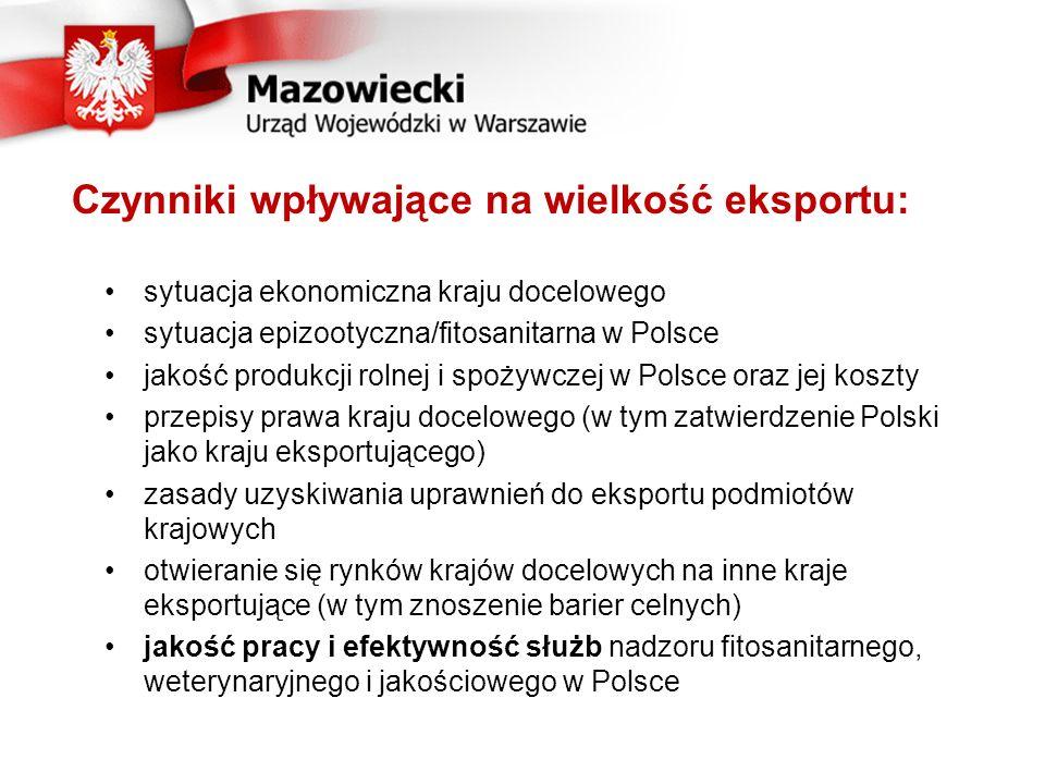 Czynniki wpływające na wielkość eksportu: sytuacja ekonomiczna kraju docelowego sytuacja epizootyczna/fitosanitarna w Polsce jakość produkcji rolnej i spożywczej w Polsce oraz jej koszty przepisy prawa kraju docelowego (w tym zatwierdzenie Polski jako kraju eksportującego) zasady uzyskiwania uprawnień do eksportu podmiotów krajowych otwieranie się rynków krajów docelowych na inne kraje eksportujące (w tym znoszenie barier celnych) jakość pracy i efektywność służb nadzoru fitosanitarnego, weterynaryjnego i jakościowego w Polsce