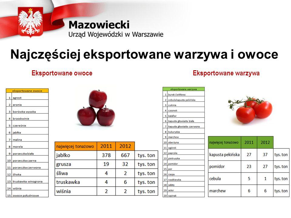 33 Ilość wyeksportowanych owoców i warzyw (w tys. ton) 67 proc.71 proc.74 proc.55 proc.93 proc.