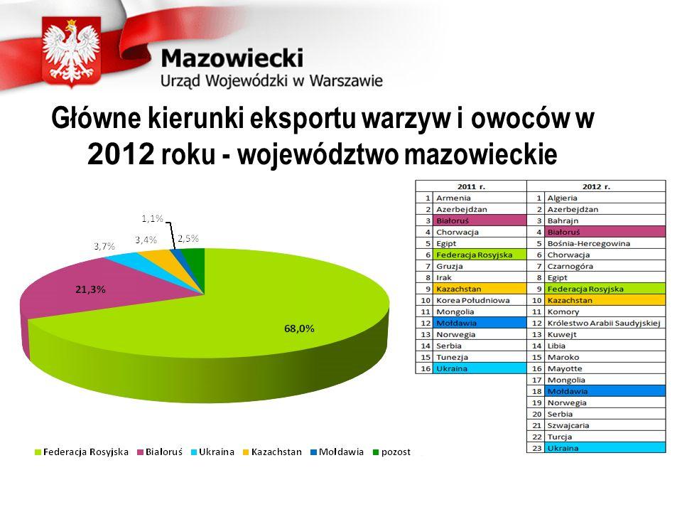 Ilość wyeksportowanych produktów pochodzenia zwierzęcego w województwie mazowieckim Produkt / lata2011 r2012 Mięso czerwone42 000 ton44 740 ton Mięso białe13 521 ton15 019 ton Mleko i produkty mleczne43 976 ton50 527 ton Produkty rybołówstwa495 ton398 ton Osłonki naturalne721 ton1048 ton