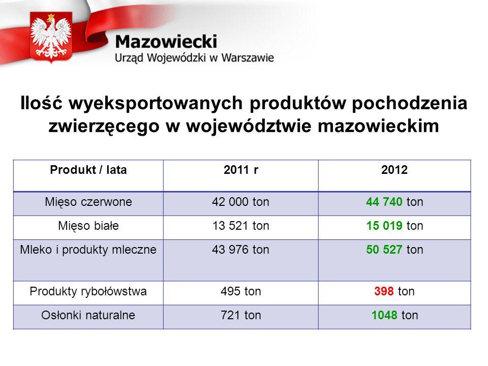 Ilość wyeksportowanych produktów pochodzenia zwierzęcego w województwie mazowieckim Produkt / lata2011 r2012 Mięso czerwone42 000 ton44 740 ton Mięso