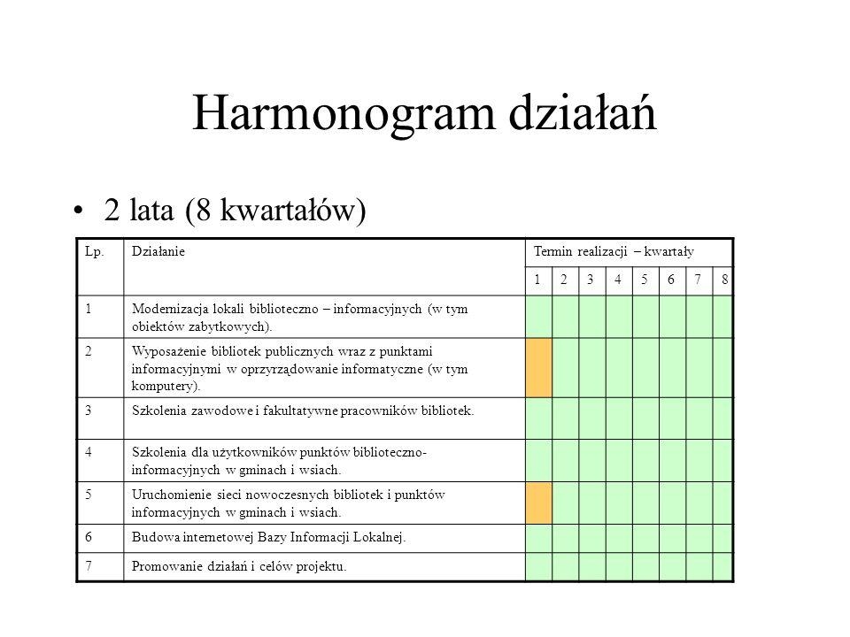 Harmonogram działań 2 lata (8 kwartałów) Lp.DziałanieTermin realizacji – kwartały 12345678 1Modernizacja lokali biblioteczno – informacyjnych (w tym obiektów zabytkowych).