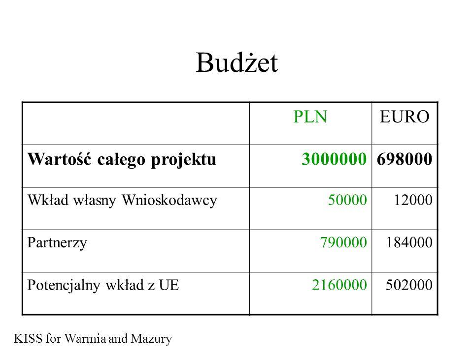 Budżet PLNEURO Wartość całego projektu3000000698000 Wkład własny Wnioskodawcy5000012000 Partnerzy790000184000 Potencjalny wkład z UE2160000502000 KISS for Warmia and Mazury