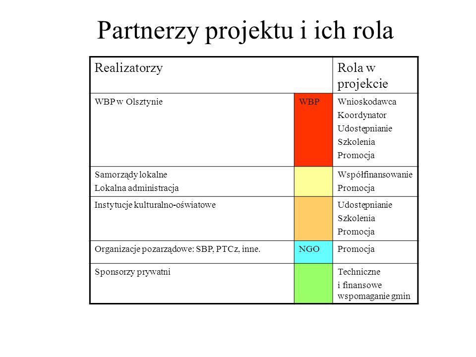 Partnerzy projektu i ich rola RealizatorzyRola w projekcie WBP w OlsztynieWBPWnioskodawca Koordynator Udostępnianie Szkolenia Promocja Samorządy lokalne Lokalna administracja Współfinansowanie Promocja Instytucje kulturalno-oświatoweUdostępnianie Szkolenia Promocja Organizacje pozarządowe: SBP, PTCz, inne.NGOPromocja Sponsorzy prywatniTechniczne i finansowe wspomaganie gmin