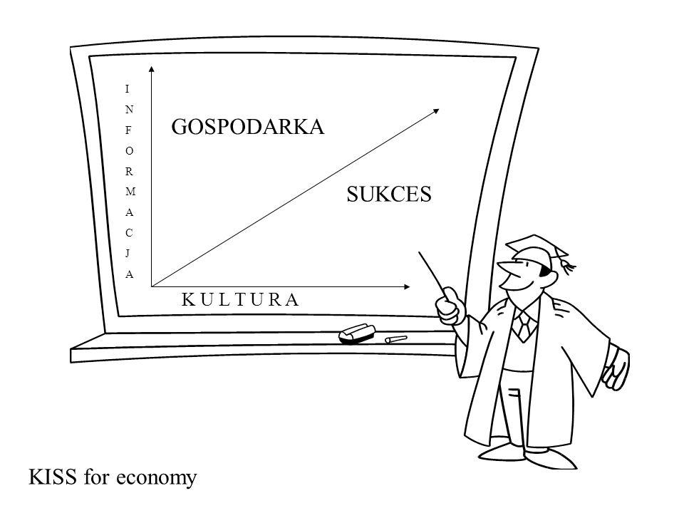 K U L T U R A INFORMACJAINFORMACJA GOSPODARKA KISS for economy SUKCES