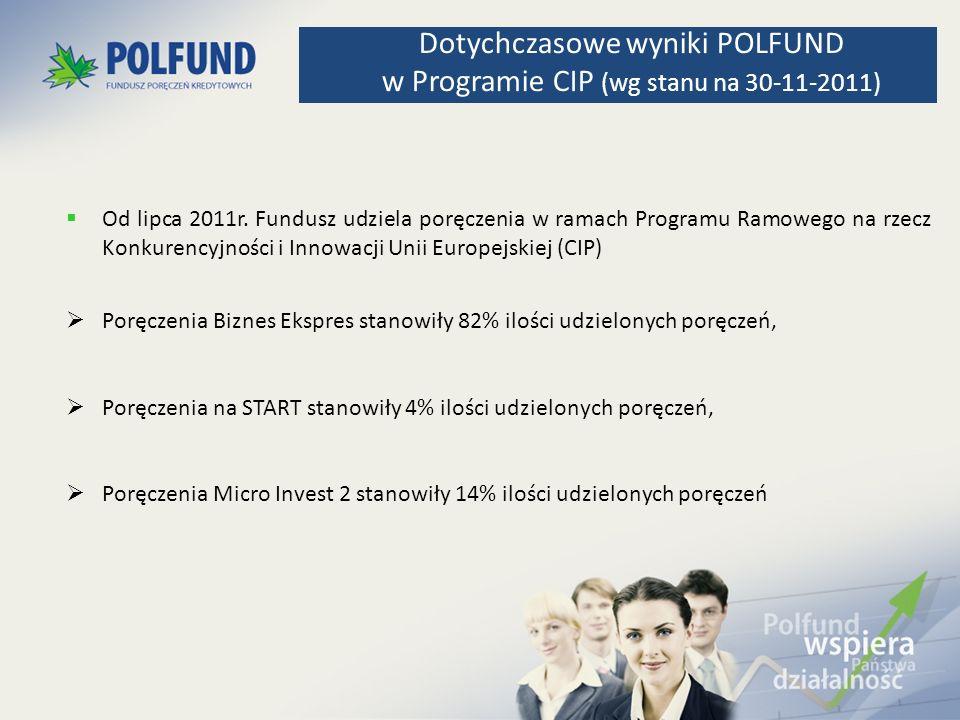 Od lipca 2011r. Fundusz udziela poręczenia w ramach Programu Ramowego na rzecz Konkurencyjności i Innowacji Unii Europejskiej (CIP) Poręczenia Biznes