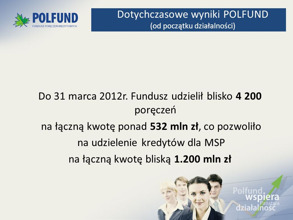 Do 31 marca 2012r. Fundusz udzielił blisko 4 200 poręczeń na łączną kwotę ponad 532 mln zł, co pozwoliło na udzielenie kredytów dla MSP na łączną kwot