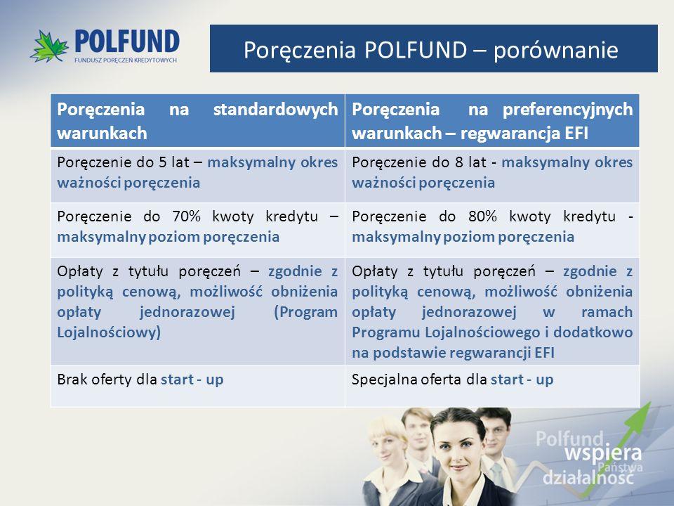 Poręczenia POLFUND – porównanie Poręczenia na standardowych warunkach Poręczenia na preferencyjnych warunkach – regwarancja EFI Poręczenie do 5 lat –