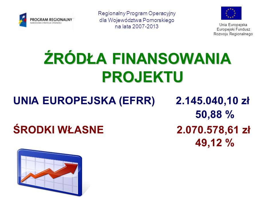 ŹRÓDŁA FINANSOWANIA PROJEKTU UNIA EUROPEJSKA (EFRR) 2.145.040,10 zł 50,88 % ŚRODKI WŁASNE 2.070.578,61 zł 49,12 % Regionalny Program Operacyjny dla Wo